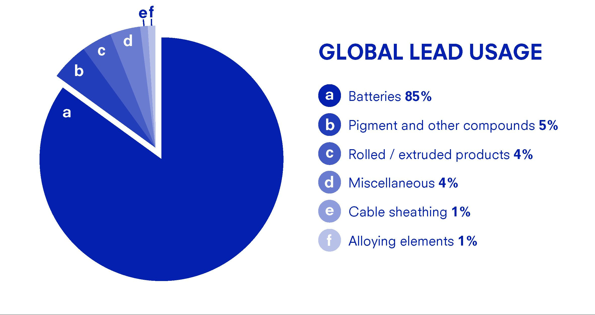 A pie chart illustrating global lead usage. Stats: Batteries 85%, pigment and other compounds 5%, rolled/extruded products 4%, misc. 4%, cable sheathing 1%, alloying elements 1%