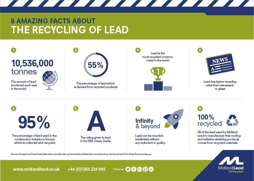 "An infographic featuring ""8 Amazing Facts About the Recycling of Lead"""